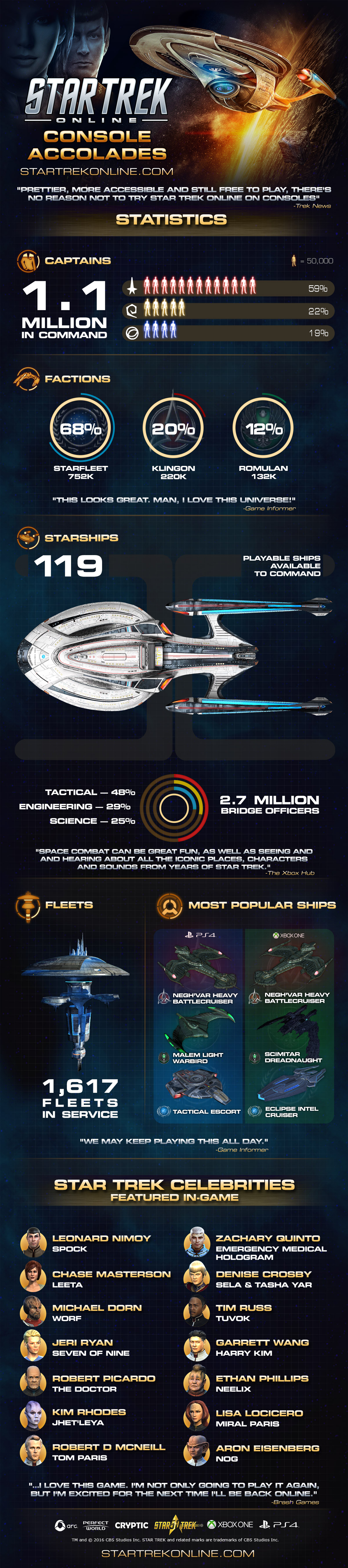 STAR TREK ONLINE | #STO #infographics with some interesting facts on its amazing sixth year anniversary celebrating also on console. Xbox one and PlayStation four.....